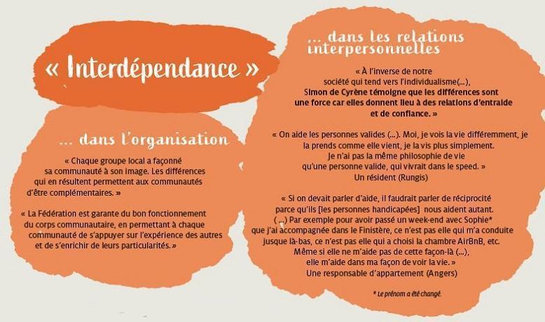 Témoignages de l'Etude Utilité Sociale menée par Elena Lasida et l'équipe du GREUS - interdépendance dans les relations interpersonnelles et dans l'organisation